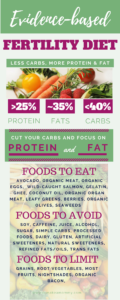 The new, evidence based fertility diet, with the exact amount of protein, fat, and carbohydrates to eat to get pregnant when TTC or struggling with infertility!