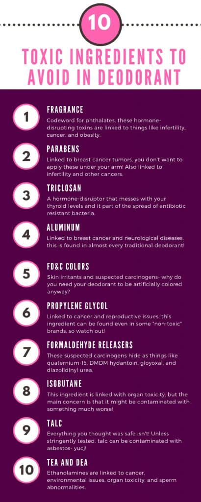 Infographic- Toxins in Deodorant to avoid! Phthalates, Parabens, Triclosan, Aluminum, DEA, oh my!
